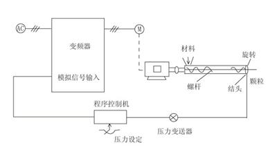 求变频器通讯正反转接线图