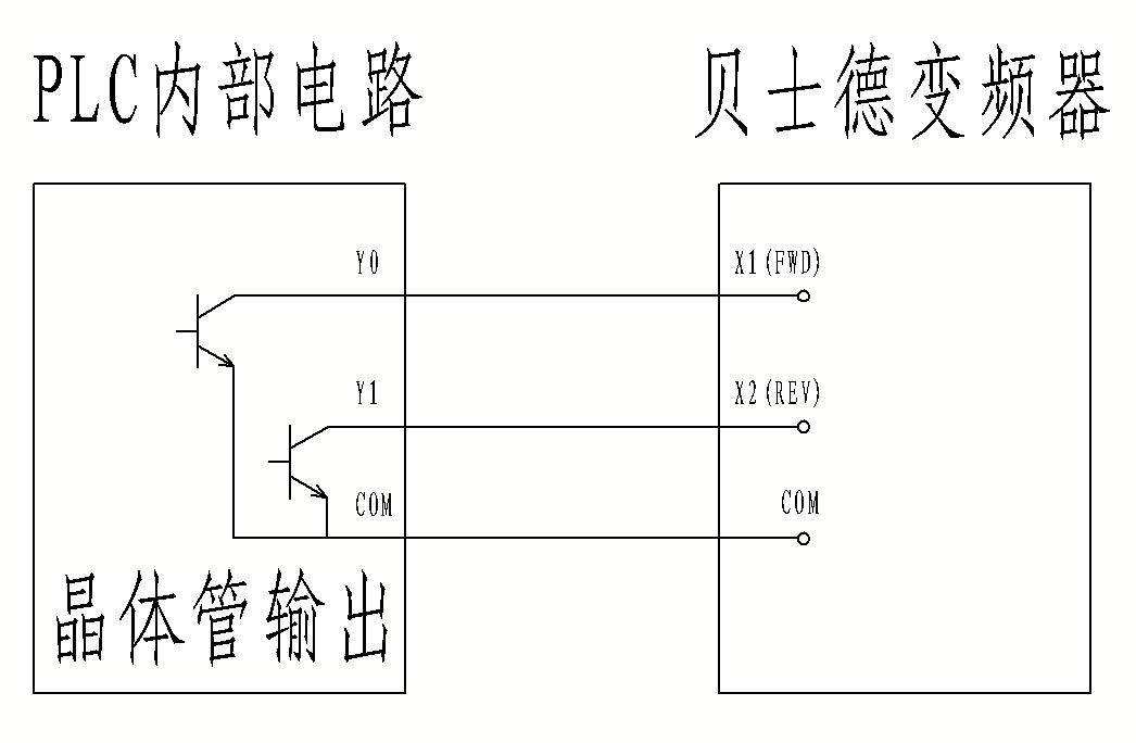 晶体管输出型plc与贝士德变频器连接图如下(单片机与之相同)