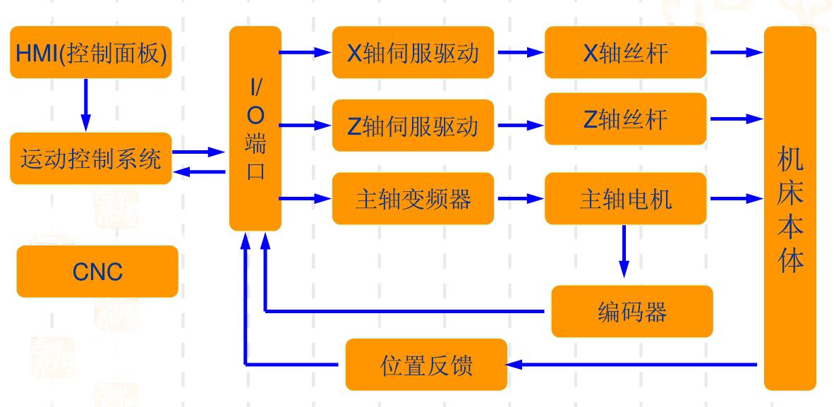 贝士德fc200变频器在数控机床主轴上的应用